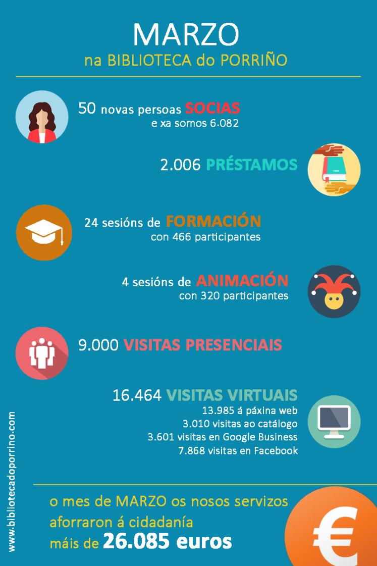 InfografiaMarzo